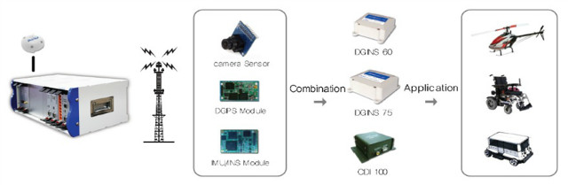 DusiTech - We supply Convergence Navigation Solutions to